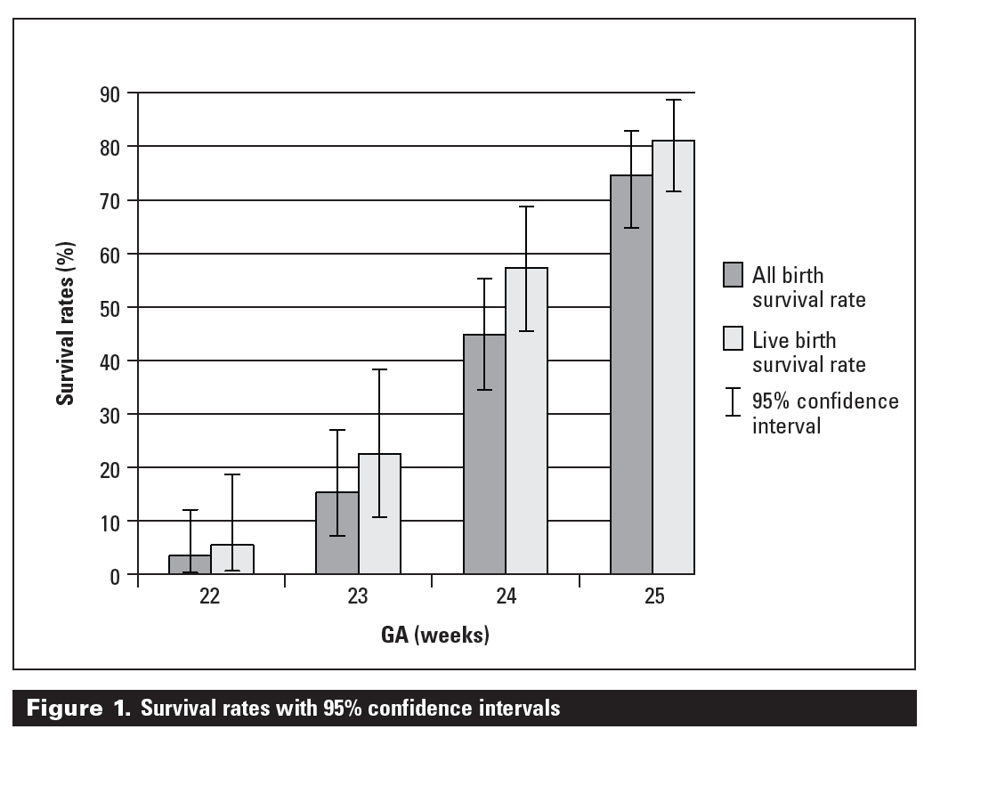 Management of the newborn delivered at the threshold of viability the 95 confidence intervals that are included illustrate the degree of uncertainty with the available sample size survival rates by type of delivery room geenschuldenfo Gallery