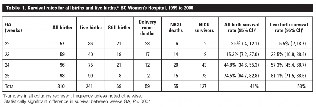 Premature Babies 30 Weeks Survival Rate | www.pixshark.com ...