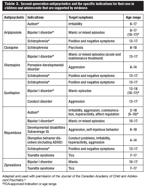 Prescribing second-generation antipsychotic medications: Practice guidelines for general practitioners BC Medical Journal