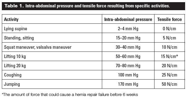 Timing of return to work after hernia repair ...