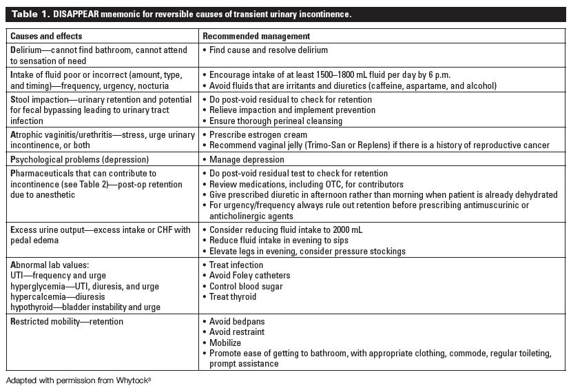 Diagnosis and management of urinary incontinence in residential ...