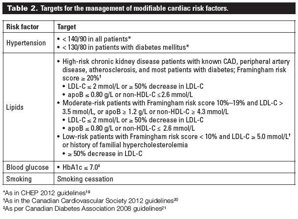 bupropion cardiovascular risk