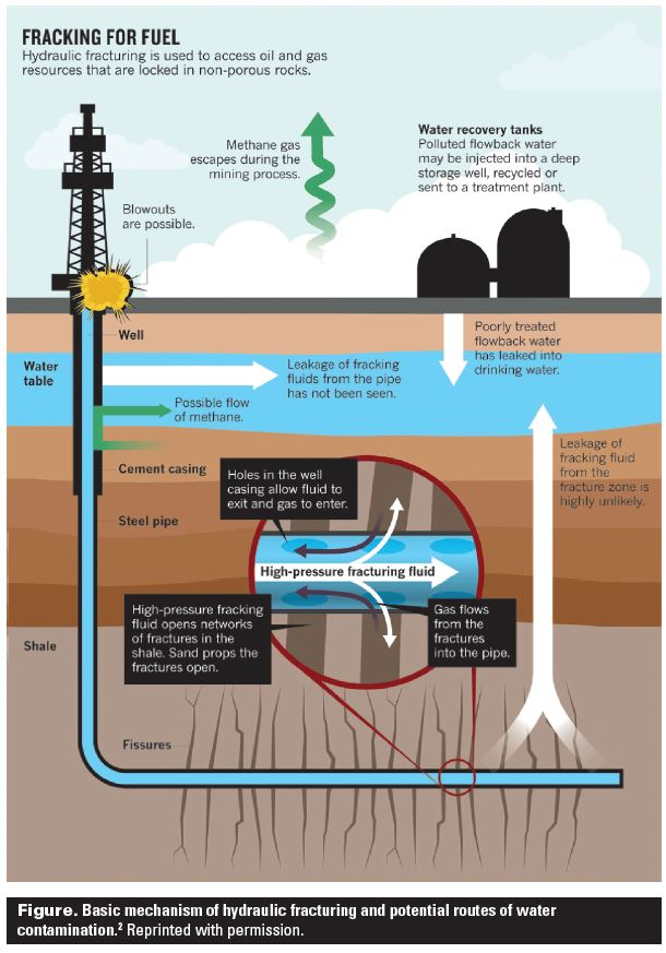 Figure: Fracking process