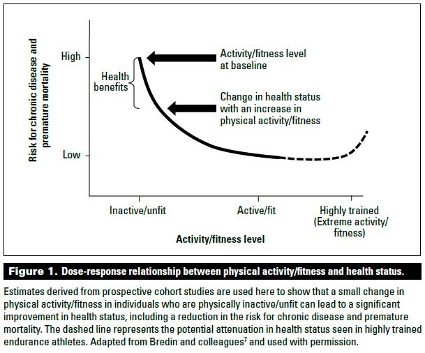 relationship between physical activity and health The purpose of this study was to evaluate the relationship between physical health and journal of aging research is a physical activity.