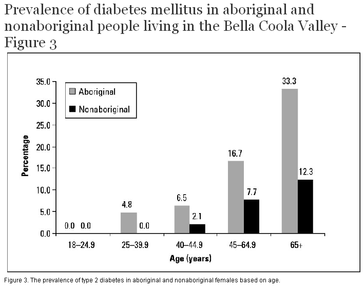 diabetes for indigenous australians essay Aboriginal australians - health and hygiene - social conditions i carson,  bronwyn 362849915 index by garry cousins set in 11/14 pt berkeley by  midland.