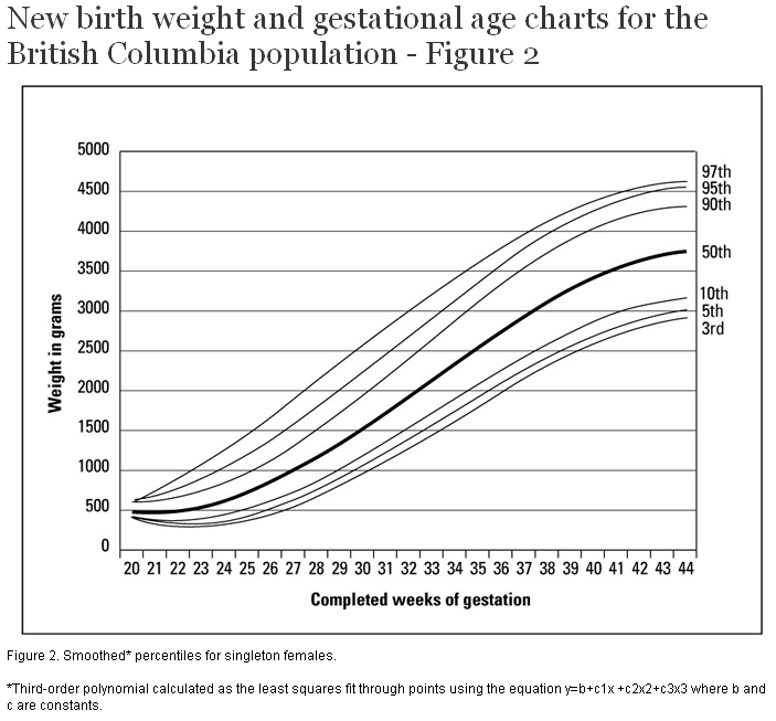 New birth weight and gestational age charts for the British – Fetal Weight Chart
