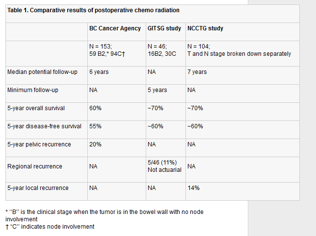 Radiotherapy For Colorectal Cancer British Columbia Medical Journal