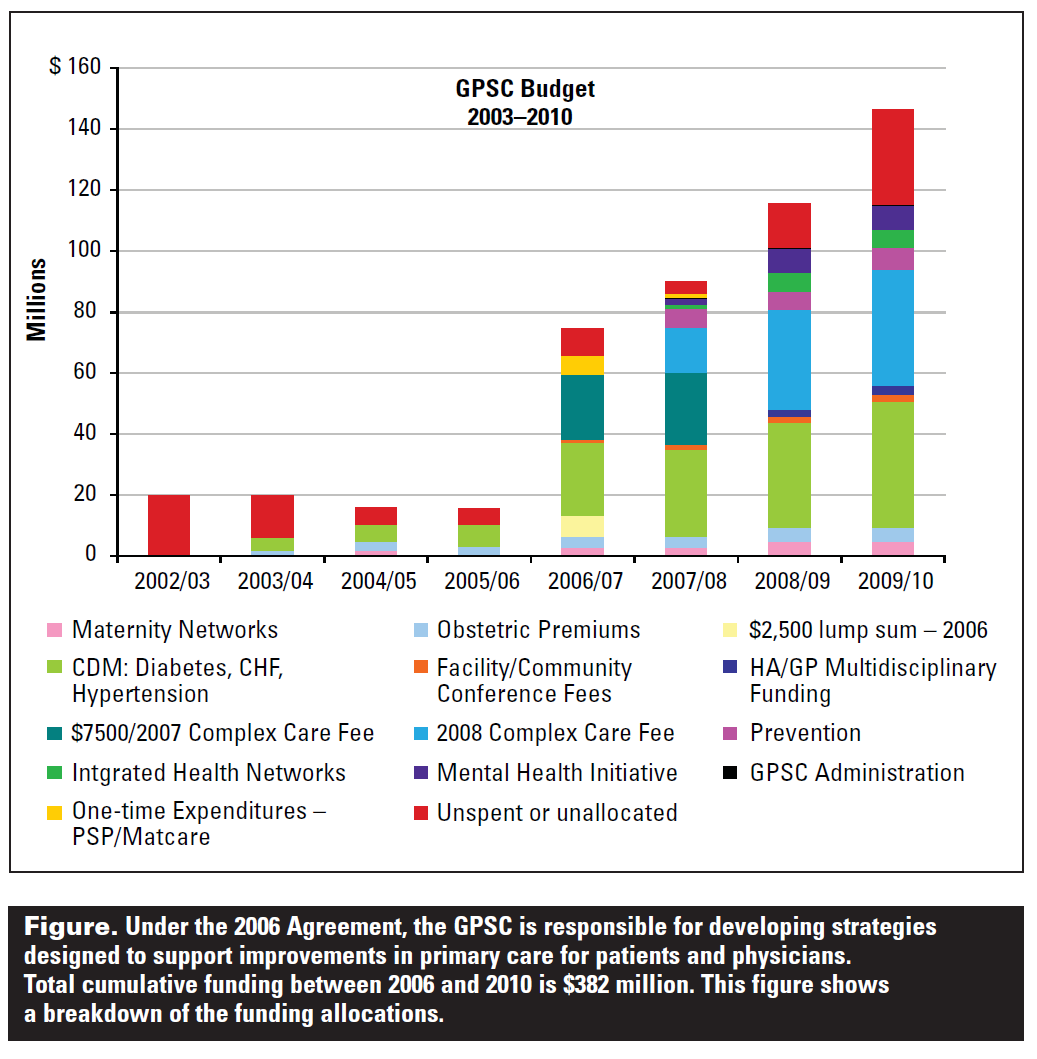 Figure. Under the 2006 Agreement, the GPSC is responsible for developing strategies designed to support improvements in primary care for patients and physicians. Total cumulative funding between 2006 and 2010 is $382 million.