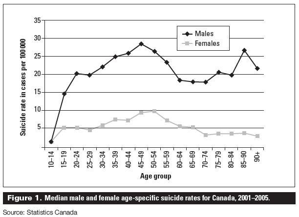 "the epidemic of male suicide essay Free essay: ""suicide is a permanent solution to a temporary problem"" - phil donahue as a complex, tragic public health issue, suicide occurs in men."