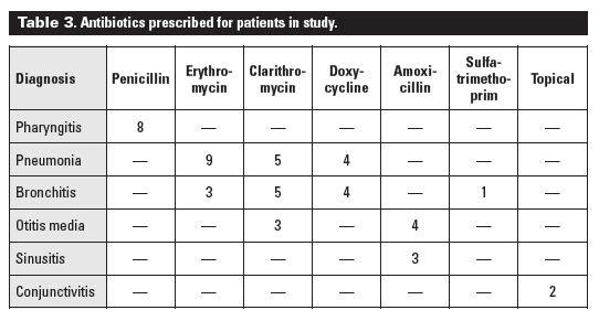 A medical practice audit: Do patients request antibiotic treatment ...