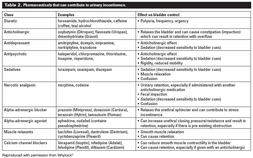 Diagnosis and management of urinary incontinence in