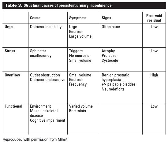 Diagnosis and management of urinary incontinence in ...
