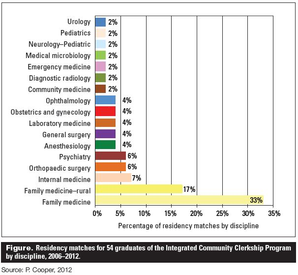Integrated community clerkship: Medical education at UBC and the