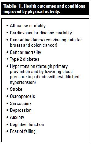 Inactive Lifestyle Health Risks