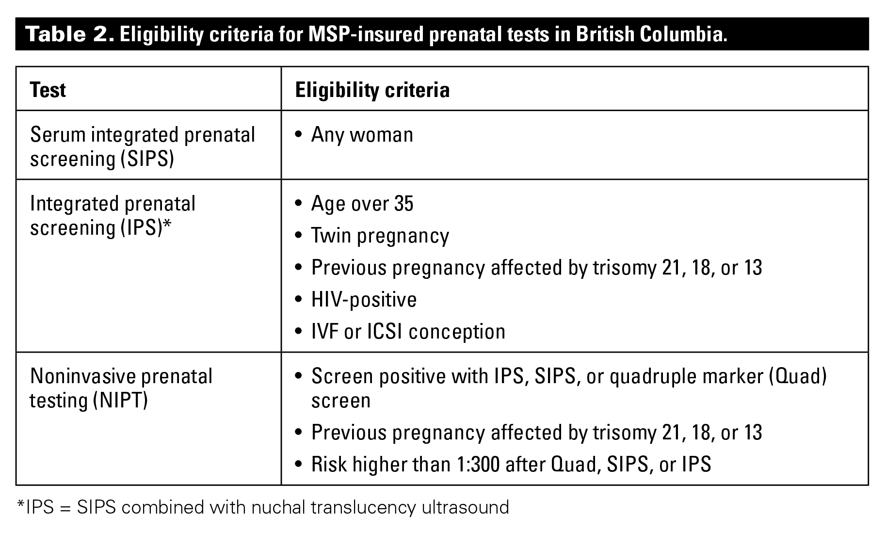 Prenatal screening options in British Columbia | British