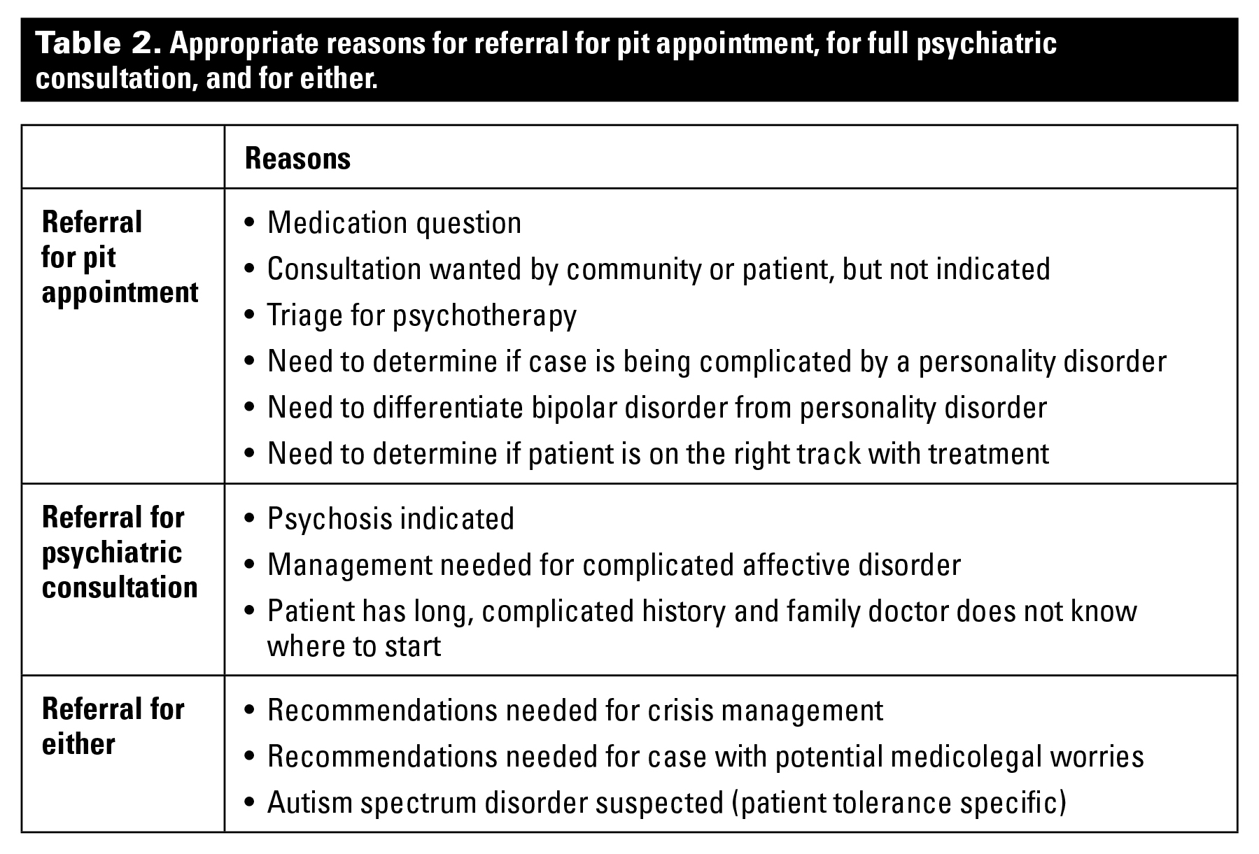 Assessment by pit appointment as an alternative to full psychiatric