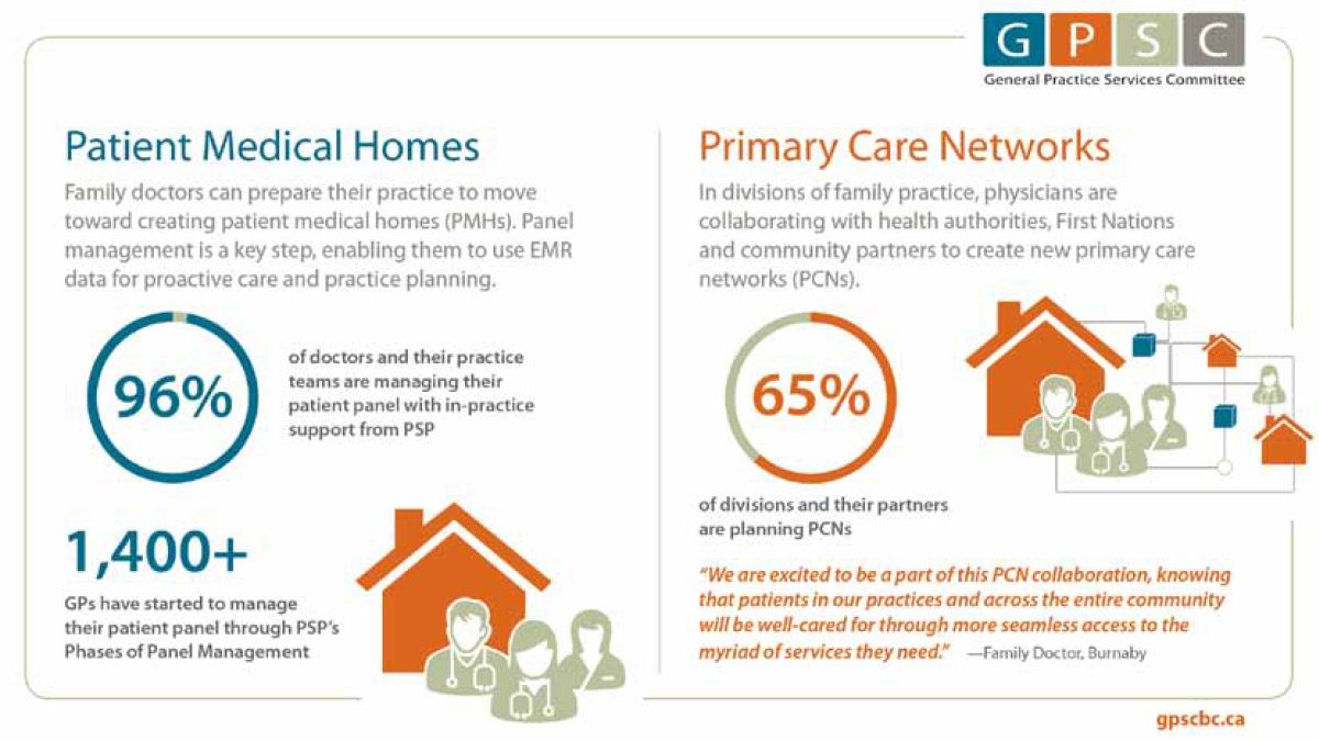 Patient Medical Homes and Primary Care Networks