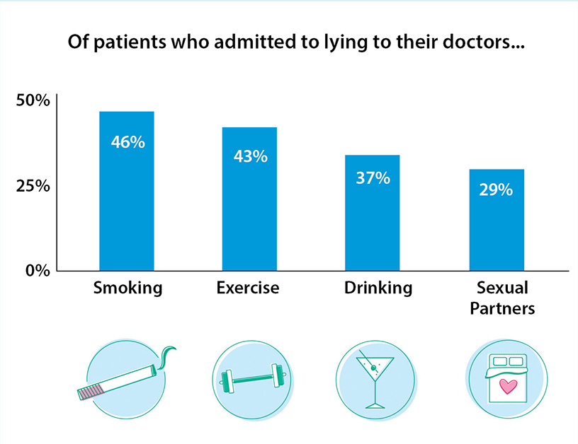 Of patients who admitted to lying to their doctors...