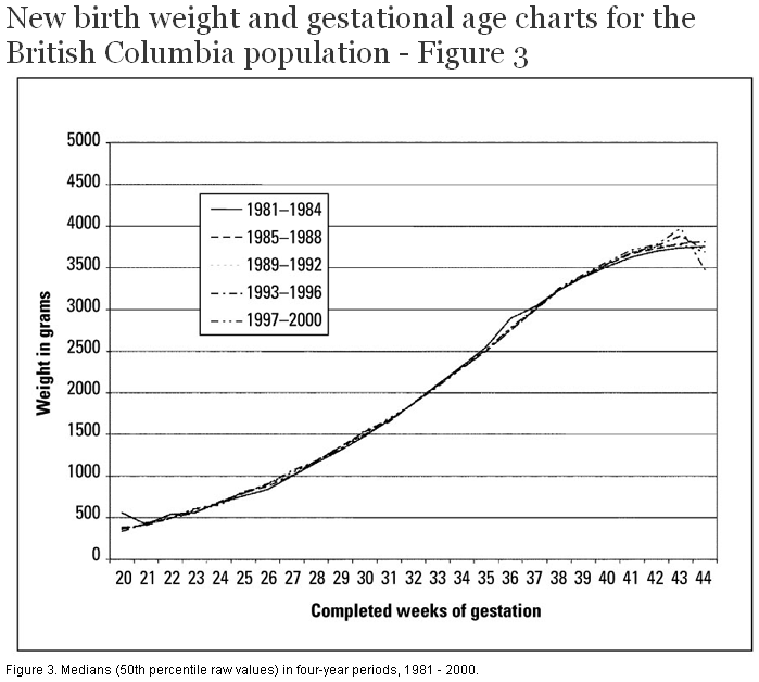 New Birth Weight And Gestational Age Charts For The British Columbia
