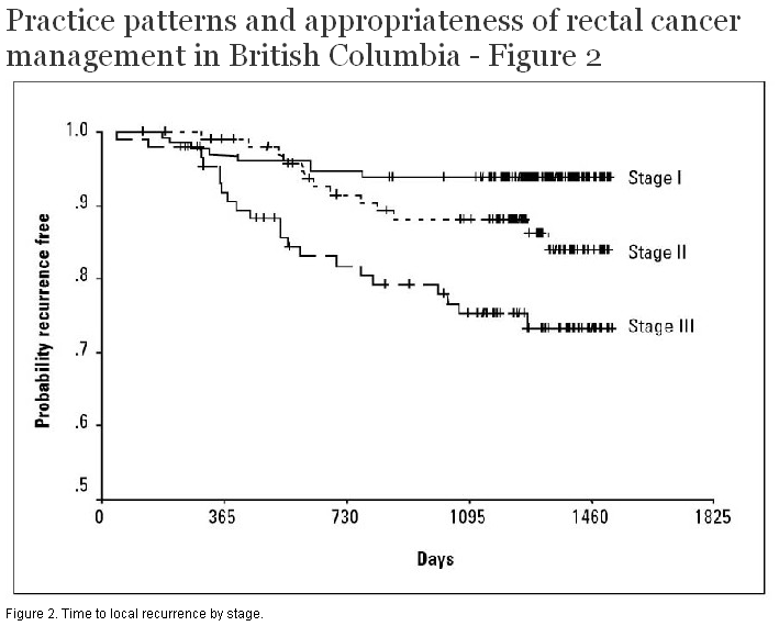Practice Patterns And Appropriateness Of Rectal Cancer Management In British Columbia British Columbia Medical Journal